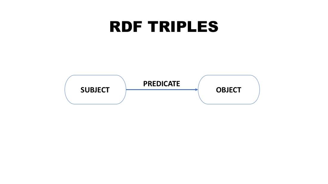 RDF_TRIPLE